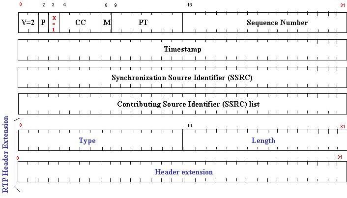 ED-137 RTP Header Extention СКРС/VCS