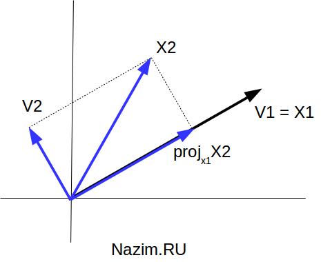 Ортогональное разложение сигнального вектора