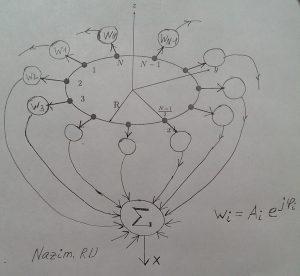 Адаптивная антенная решетка, кольцевая антенная решетка, весовые коэффициенты