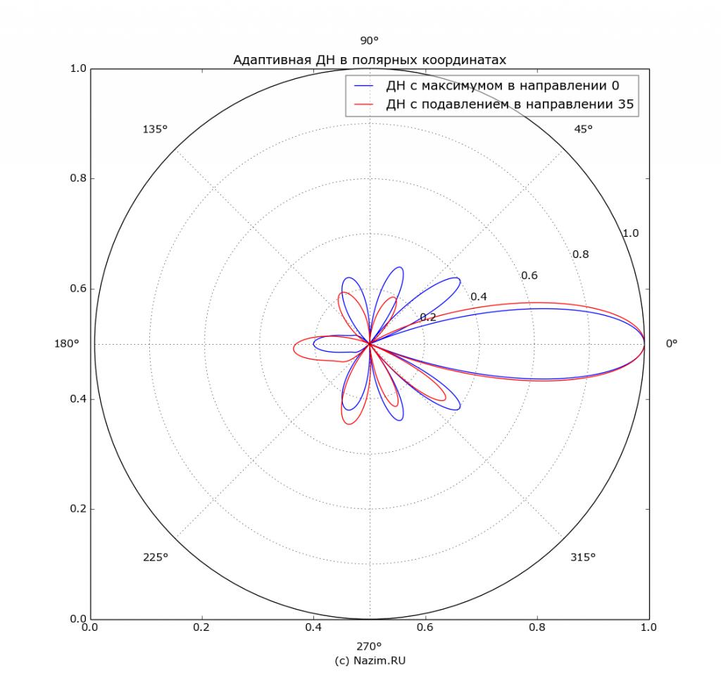 Адаптивная антенная решетка, Адаптивный фильтр, радиопеленгатор, РП, АРП, DF, пассивный радар, пассивный радиолокатор, PCL