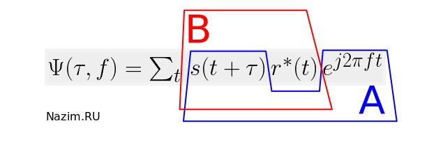 Кросс - функция неопределенности, Cross Ambiguity Function