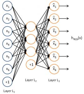 Нейронный автокодер, Neural Autoencoder