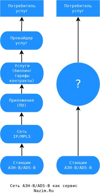 АЗН-В, ADS-B, IP/MPLS