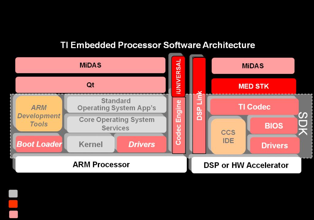 OMAP 3530, ARM, DSP, Codec Engine