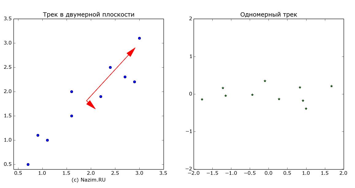 Principal Component Analysis, eigenvalue, eigenvector, собственные числа, собственные векторы, БПЛА, распознавание маркеров ВПП