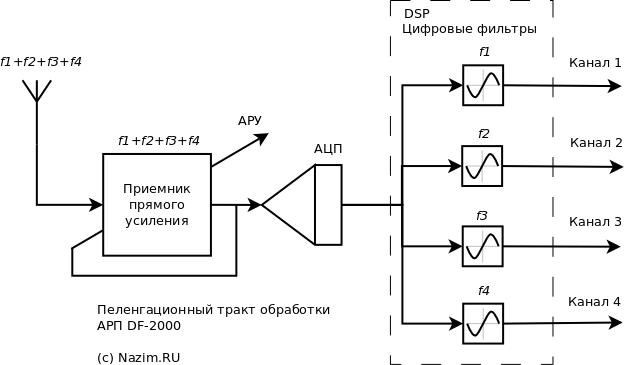 АРП, DF-2000, Цифровой радиоприемник, блокирование, SDR, Software Defined Radio, АРП Платан