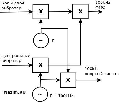 """Direction Finder, DF, АРП, радиопеленгатор, АРП """"Пихта-2С"""", двухканальный радиоприемник"""